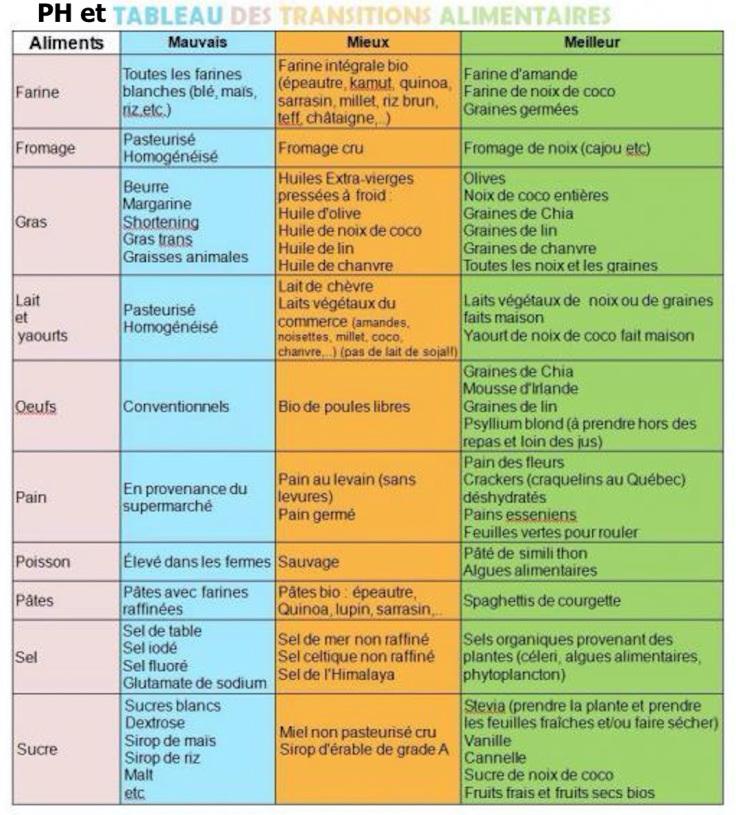 Ph et transition alimentaire1
