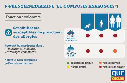 P-PHENYLENEDIAMINE ET COMPOSÉS ANALOGUES (DONT LE NOM COMPREND P-PHENYLENEDIAMINE)